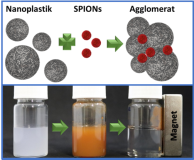 "Towards entry ""Effective method for removing nanoplastics and microplastics from water"""
